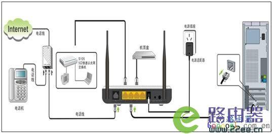 腾达W150D无线ADSL及路由模式设置上网方法 1