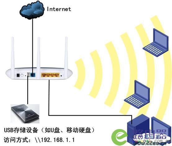 TP-Link无线路由器USB网络共享设置教程