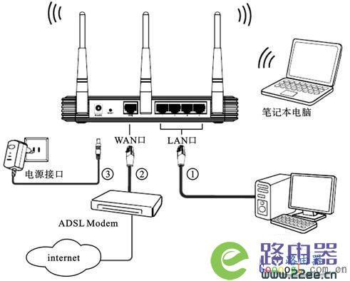 换了网络路由器怎么设置