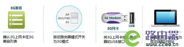 TP-Link TL-MR12U 3G路由器3G上网设置 2