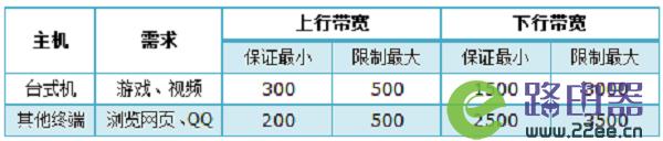 TP-Link TL-WR886N怎么设置限速(V2-V3) 2